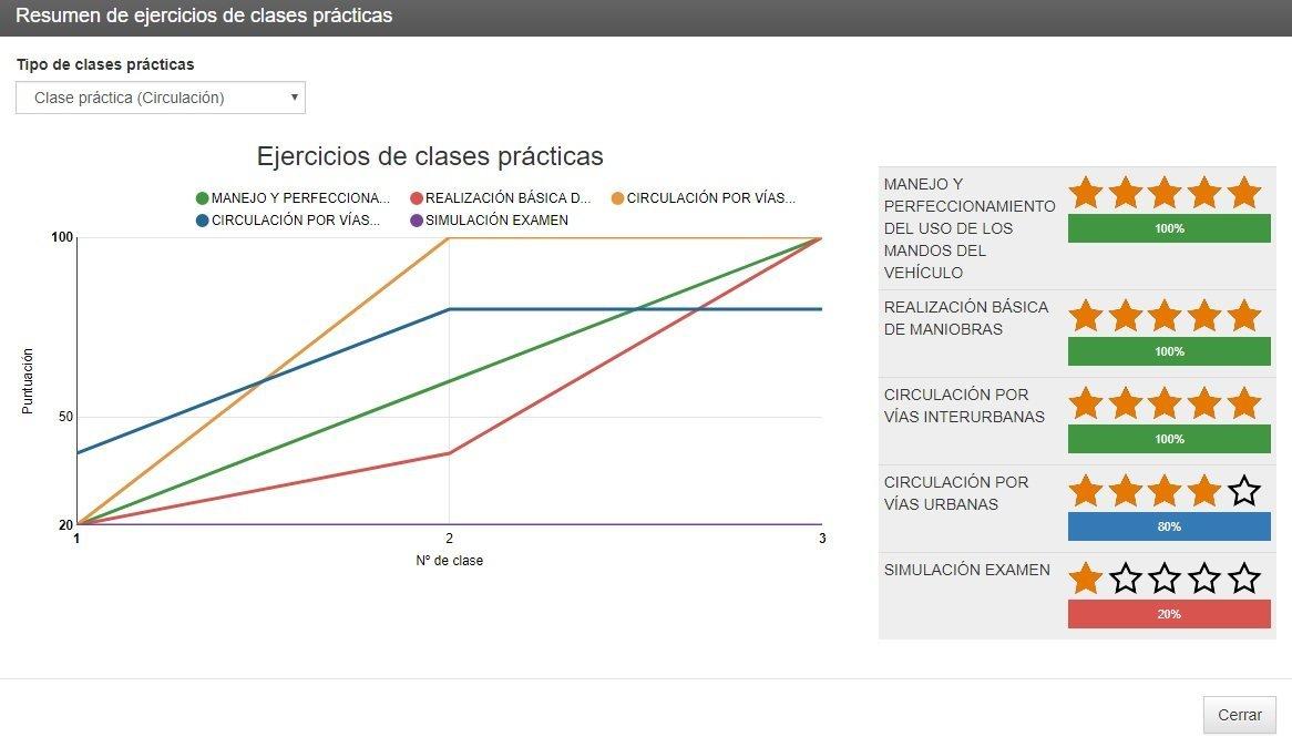 Evaluación de clases prácticas en WinAutoGest y VialProfe